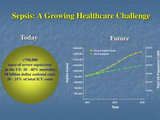 Sepsis: A Growing Healthcare Challenge