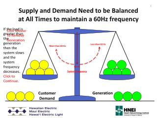 Supply and Demand Need to be Balanced at All  Times to maintain a 60Hz frequency