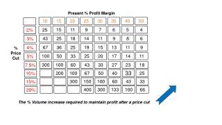 % Price Cut