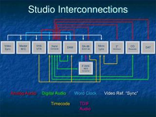 Studio Interconnections