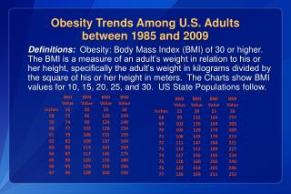 Obesity  Trends  Among U.S. Adults  between 1985 and 2009