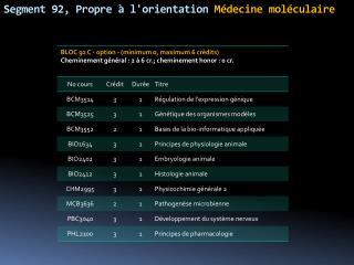 Segment 92, Propre à l'orientation  Médecine moléculaire