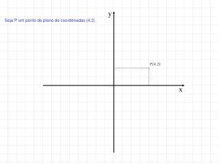 Seja P um ponto do plano de coordenadas (4,2)