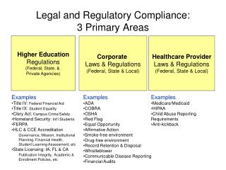 Legal and Regulatory Compliance:   3 Primary Areas
