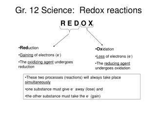 Gr. 12 Science:  Redox reactions