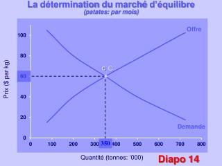 La  détermination  du  marché d'équilibre ( patates : par  mois )