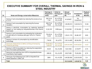 EXECUTIVE SUMMARY FOR OVERALL THERMAL SAVINGS IN IRON & STEEL INDUSTRY