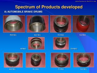 Spectrum of Products developed