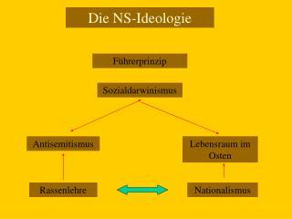 Die NS-Ideologie
