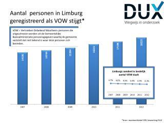 Aantal  personen in Limburg geregistreerd als VOW stijgt*