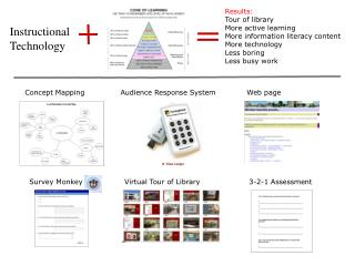 Results: Tour of library More active learning More information literacy content More technology