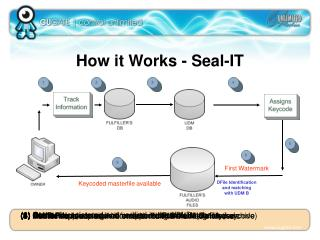 How it Works - Seal-IT