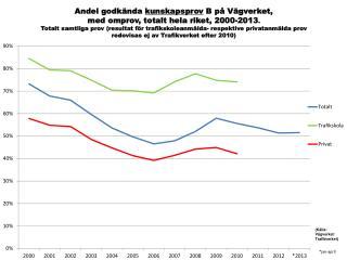 Andel godkända kunskapsprov B inkl omprov, riket, tot samt tsk och privat; 2000-2013