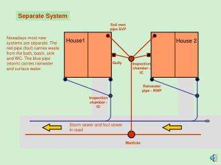 Separate System