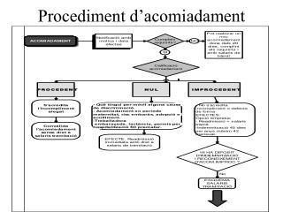 Procediment d�acomiadament
