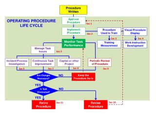 Procedure Written