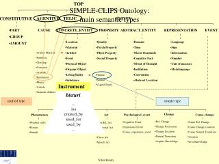 SIMPLE-CLIPS Ontology:  main semantic types