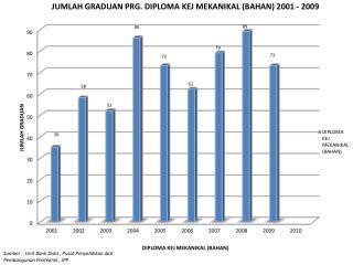 Sumber  :  Unit Bank Data ,  Pusat Penyelidikan dan  Pembangunan  Politeknik  , JPP