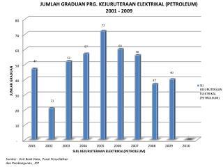 Sumber  : Unit Bank Data ,  Pusat Penyelidikan dan  Pembangunan , JPP