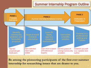 Summer Internship Program Outline