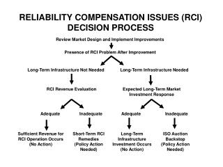 RELIABILITY COMPENSATION ISSUES (RCI) DECISION PROCESS