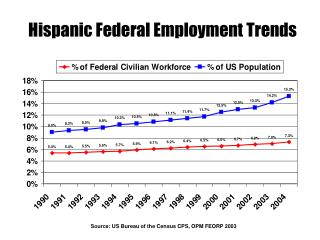 Hispanic Federal Employment Trends