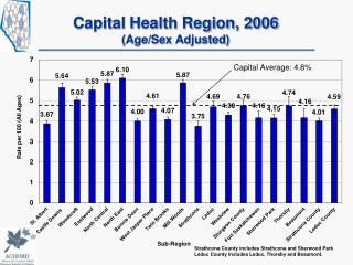 Capital Health Region, 2006 (Age/Sex Adjusted)