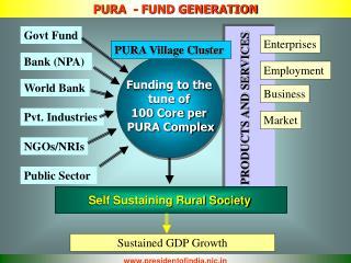 PURA  - FUND GENERATION