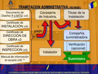TRAMITACION ADMINISTRATIVA  ( RD 842/02 )