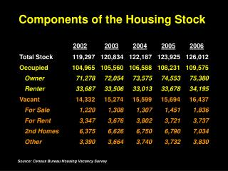 Components of the Housing Stock