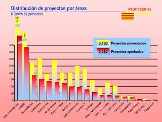 Distribución de proyectos por áreas Número de proyectos