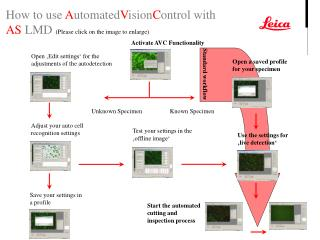 Activate AVC Functionality