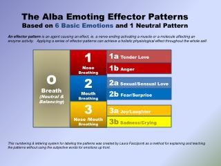 The Alba Emoting  Effector  Patterns Based on  6 Basic Emotions  and 1 Neutral Pattern