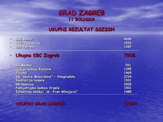 GRAD ZAGREB 11 BOLNICA UKUPNI REZULTAT SSZSSH KBC Rebro 4999 KBC-Jordanovac 1522