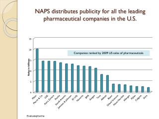 NAPS  distributes publicity for all the leading pharmaceutical companies in the U.S.