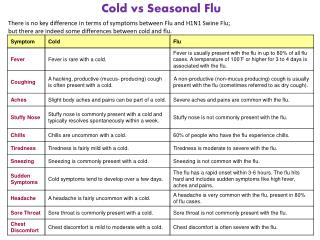 Cold vs Seasonal Flu