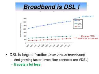 Broadband is DSL !