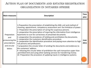 Action plan of documents and estates registration organization in notaries sphere