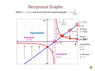 Reciprocal Graphs