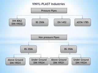 VINYL-PLAST Industries