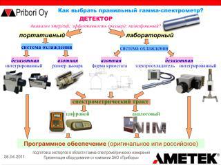 ДЕТЕКТОР диапазон  энергий;  эффективность (размер); низкофоновый?