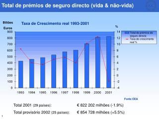 Total de prémios de seguro directo (vida & não-vida)