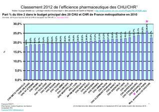 François PESTY Pharmacien, Institut Supérieur de Gestion Consultant ITG Francois.PESTY@Wanadoo.fr