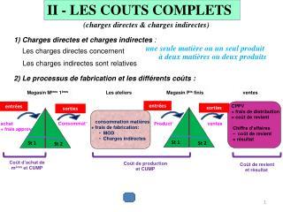 2) Le processus de fabrication et les différents coûts: