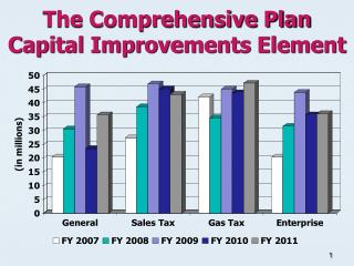 The Comprehensive Plan  Capital Improvements Element