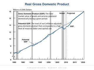 Real Gross Domestic Product