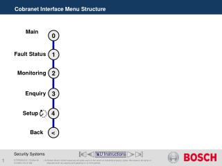 Cobranet Interface Menu Structure
