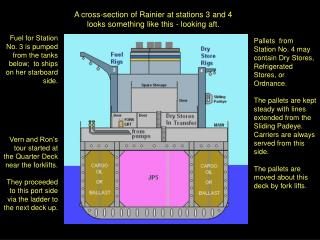 A cross-section of Rainier at stations 3 and 4 looks something like this - looking aft.