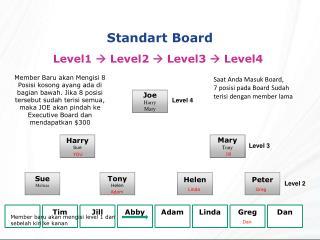 Standart Board