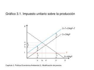 Gr fico 3.1. Impuesto unitario sobre la producci n